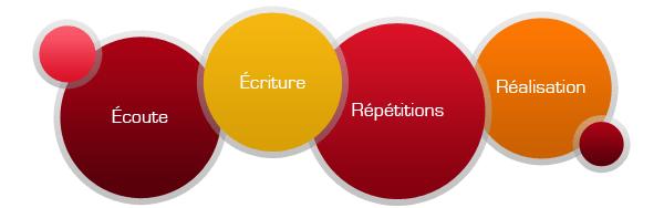 Ecoute, Ecriture, Répétitions, Réalisation
