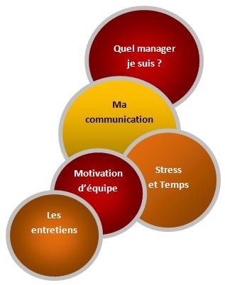 formation manager à Angers, Tours, Le mans, Cholet, Rennes, Nantes... parler en public